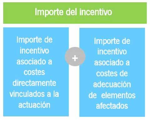 Importe de los incentivos